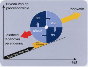 PDCA met MTM