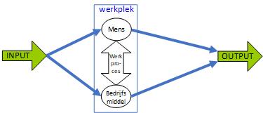 Werkmethode- en werkplekoptimalisatie