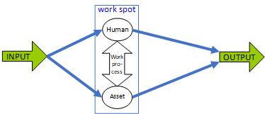 Werk proces, spot