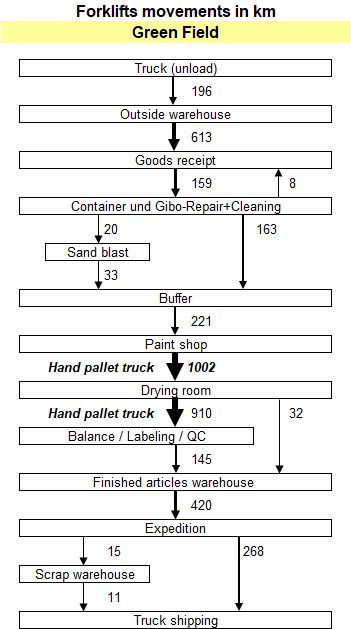 Dankey-diagram