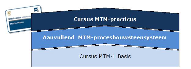 Praktische MTM toepassing